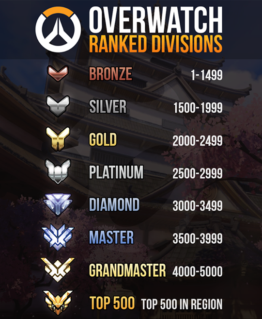 sposocial-overwatch-season-2-ranked-divisions-elo-overwatch-blizzard